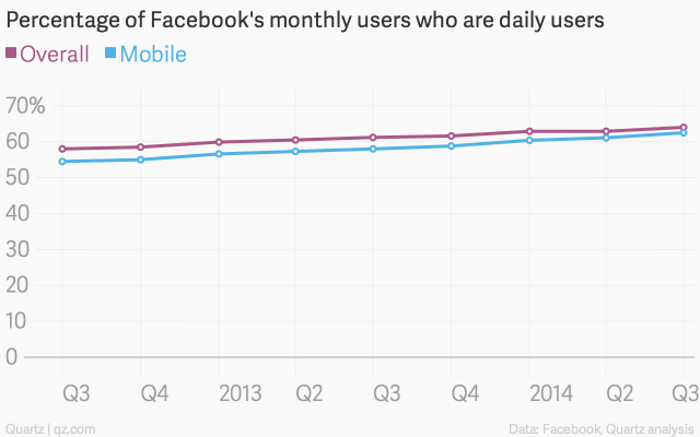 percentage-of-facebook-s-monthly-users-who-are-daily-users-overall-mobile_chartbuilder