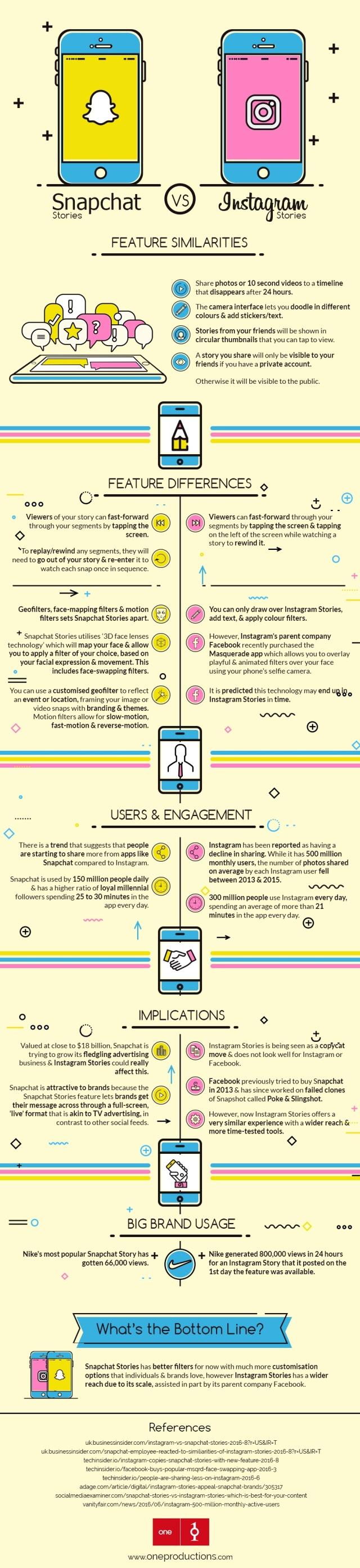Snapchat-Stories-vs-Instagram-Stories-Influenth.jpg