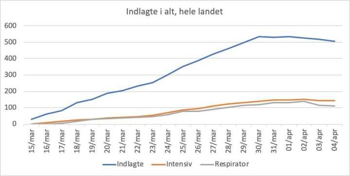 Antallet af indlagte fortsætter med atfalde