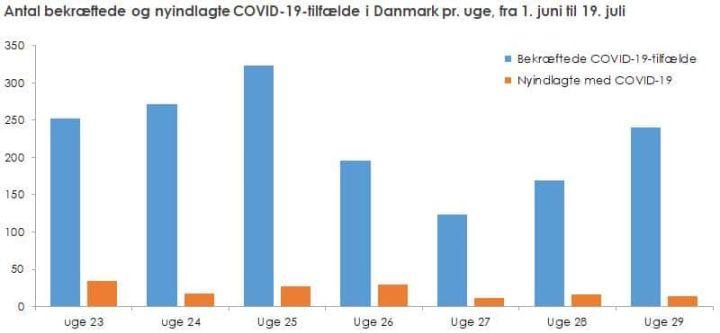 En stigning i antal bekræftede tilfælde medCOVID-19