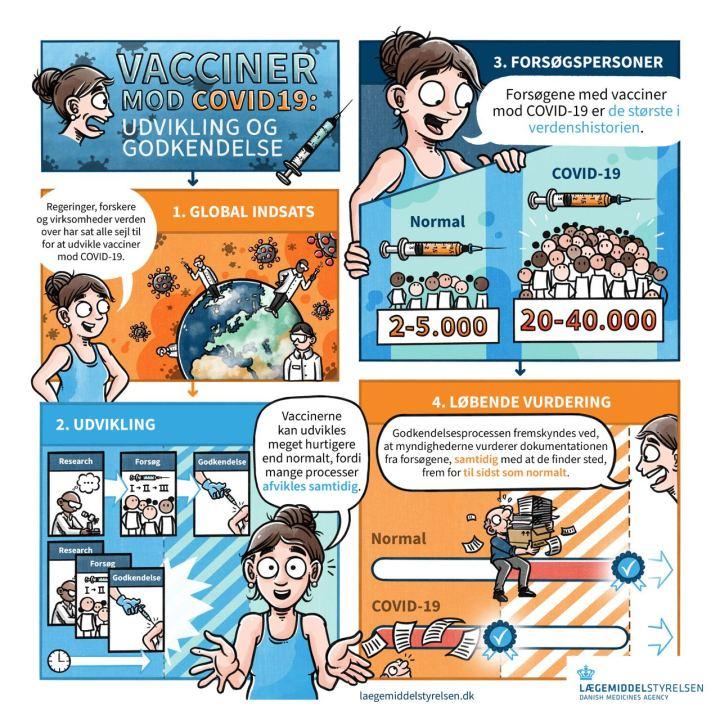 Lægemiddelstyrelsen om BioNTech/Pfizer-vaccinen modCOVID-19