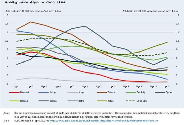 Danmark er et af de lande, som klarer sig allerbedst i forhold til antallet af døde medCOVID-19